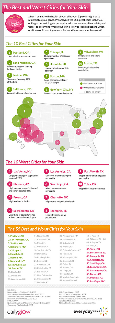 Best & Worst Cities for Your Skin